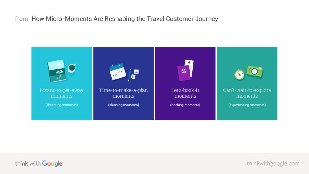 Travel Micro-Moments