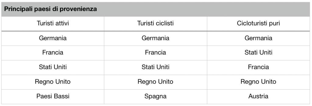 Principali paesi di provenienza dei cicloturisti in Italia