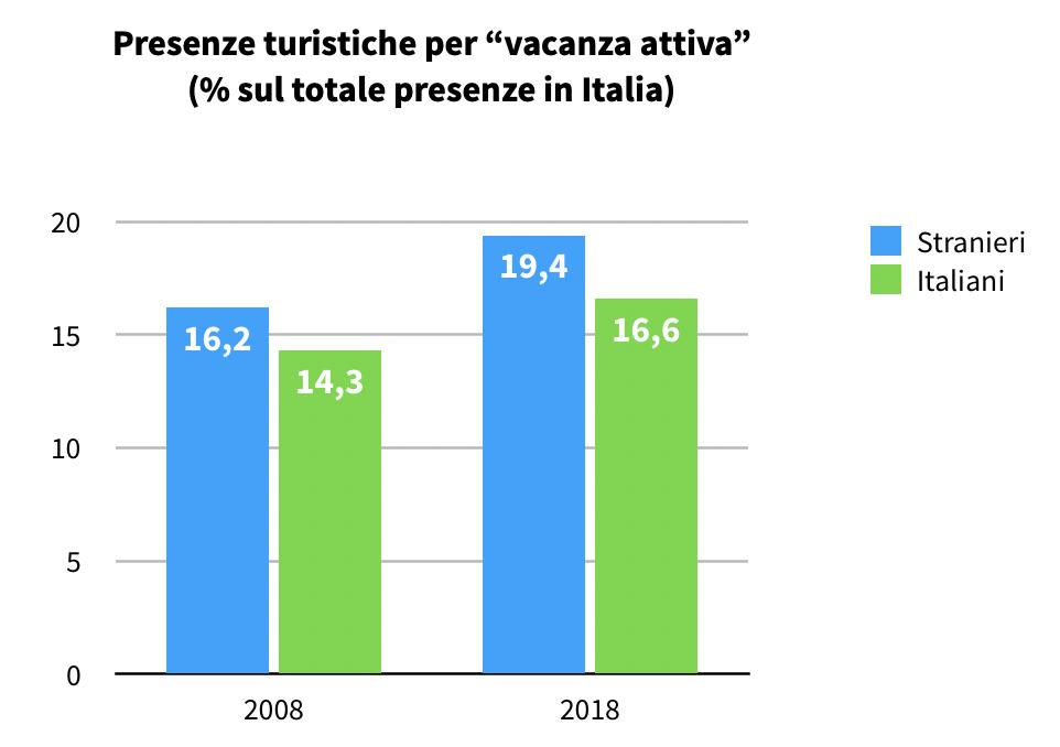 """Presenze turistiche per """"vacanza attiva"""" 2008-2018"""