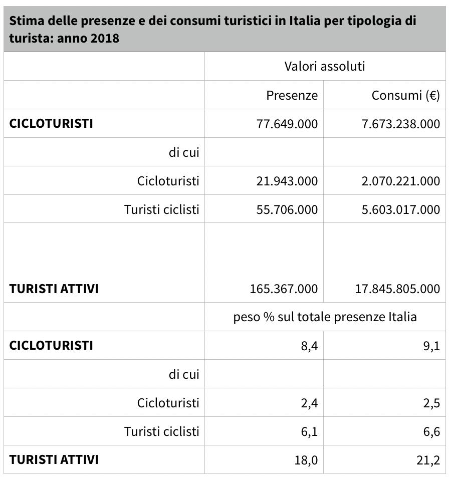 Stima delle presenze e dei consumi turistici in Italia per tipologia di turista (anno 2018)