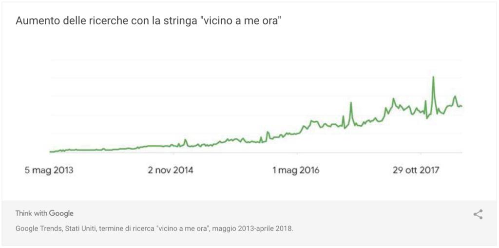 """Aumento delle ricerche con la stringa """"vicino a me ora"""" (Fonte: Think with Google)"""