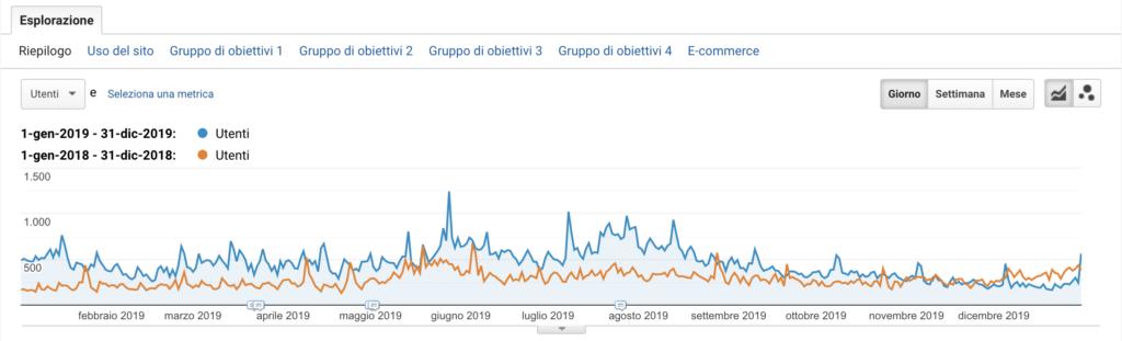 Dati Google Analytics relativi al traffico del portale Italy Bike Hotels