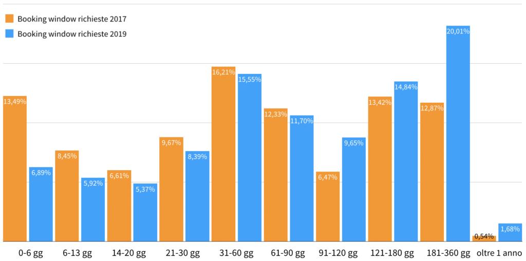 Rielaborazione dati Google Analytics relativi alle richieste del portale Italy Bike Hotels