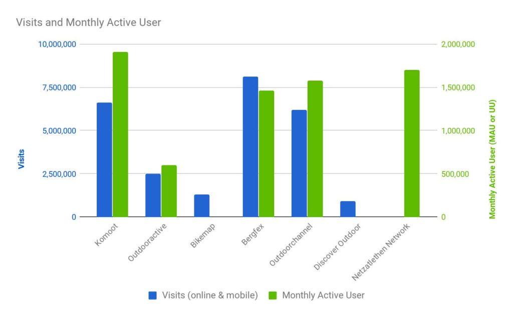 Numero di utenti attivi mensilmente di Komoot.