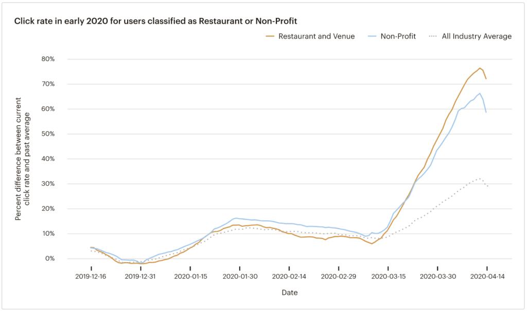 Tasso di clic di ristoranti e organizzazioni no profit (dati Mailchimp)