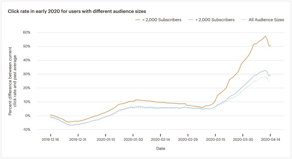 Andamento tasso di clic in base alla grandezza del database (dati Mailchimp)