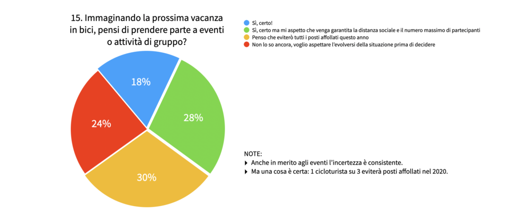 Indagine di mercato Italy Bike Hotels: come è cambiata l'idea di vacanza dei cicloturisti
