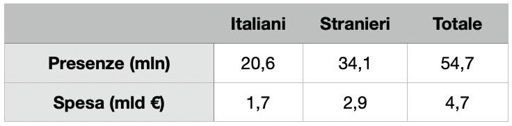 Confronto presenze e spese dei cicloturisti italiani e stranieri