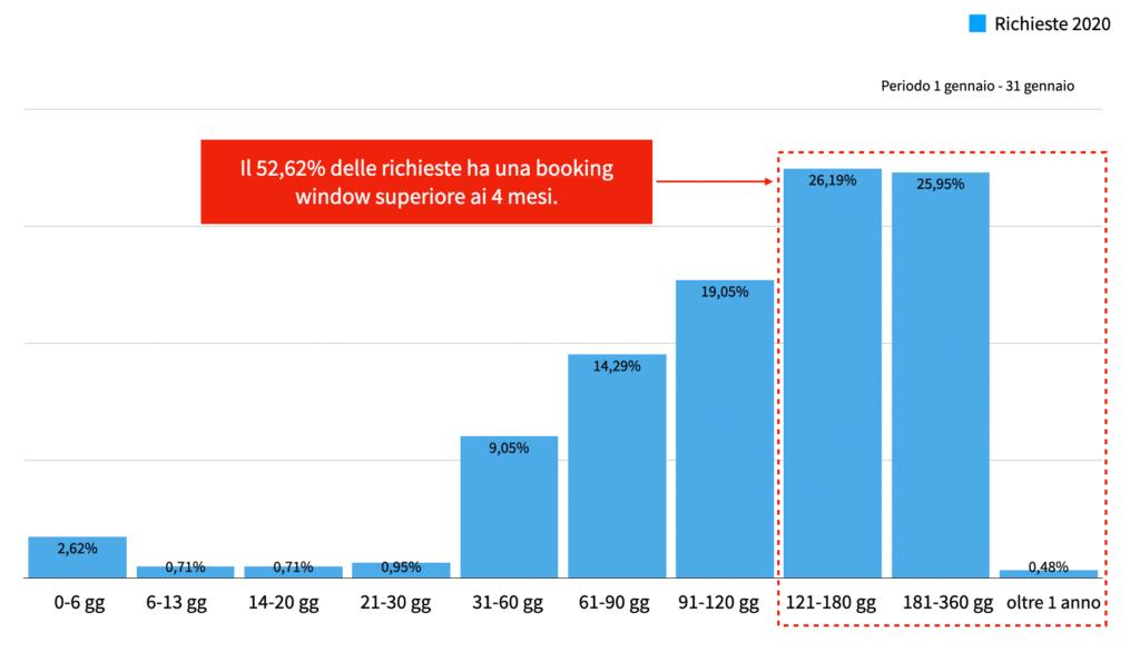 Booking window richieste di vacanza in bici pervenute dal 1 gennaio al 31 dicembre 2020